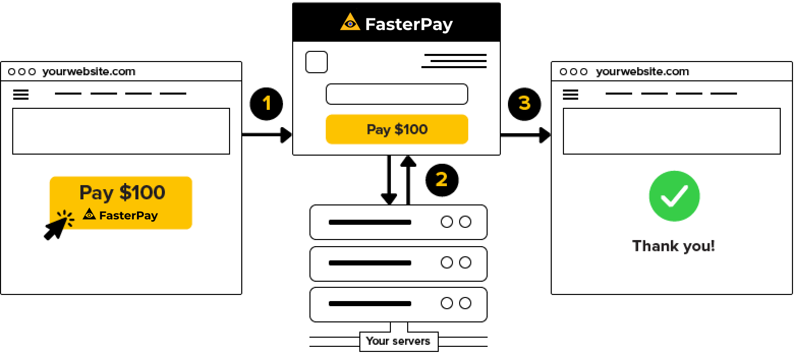 FasterPay payment page integration