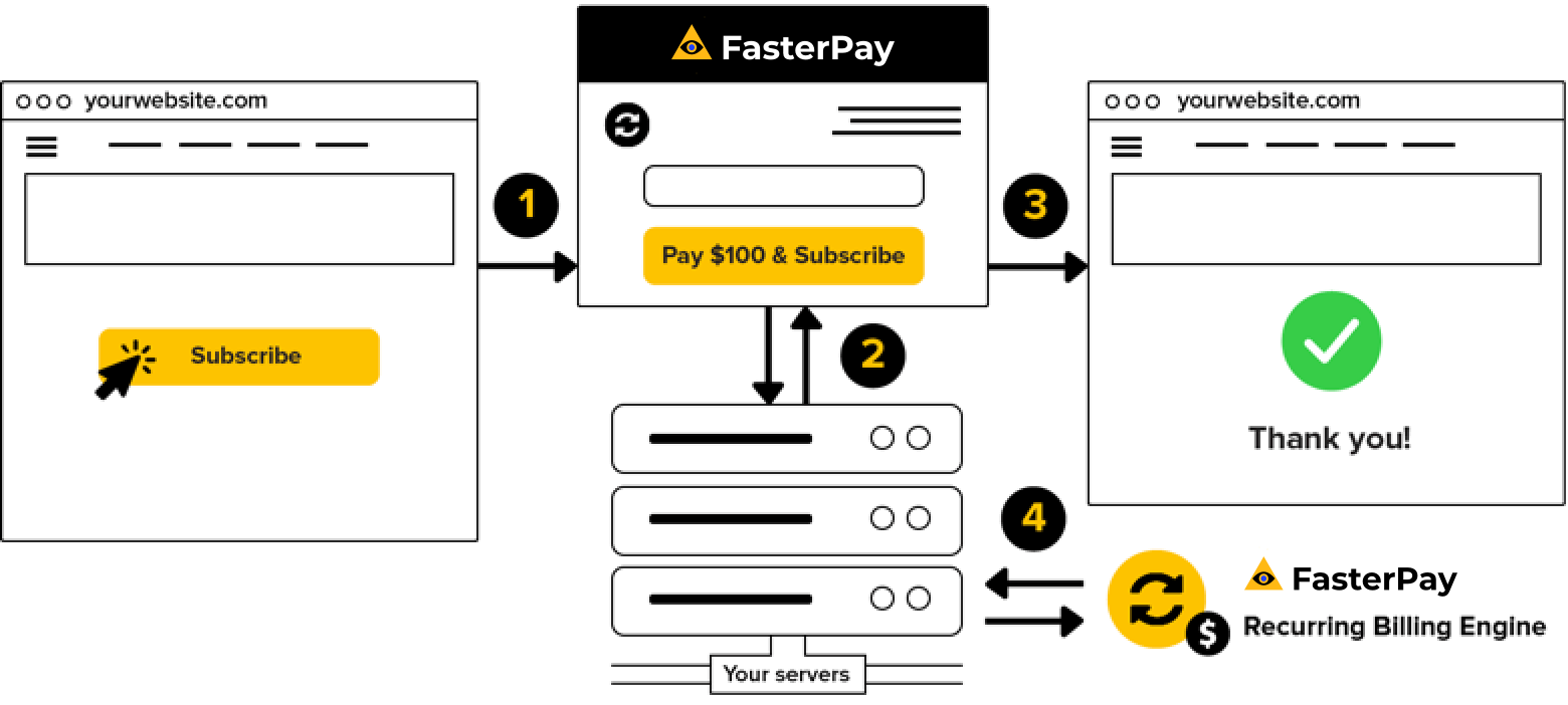 FasterPay subscription integration